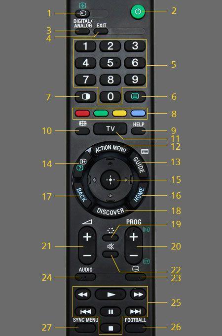Bảng giá ĐIỀU KHIỂN TIVI SONY RMT-TX100P xịn (đen)
