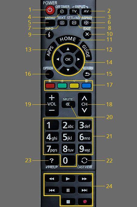 Bảng giá điều khiển tivi panasonic smart ( hàng theo máy)