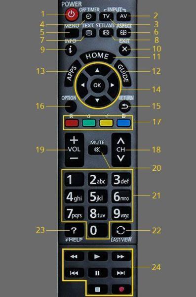 Bảng giá điều khiển tivi panasonic smart hàng theo máy