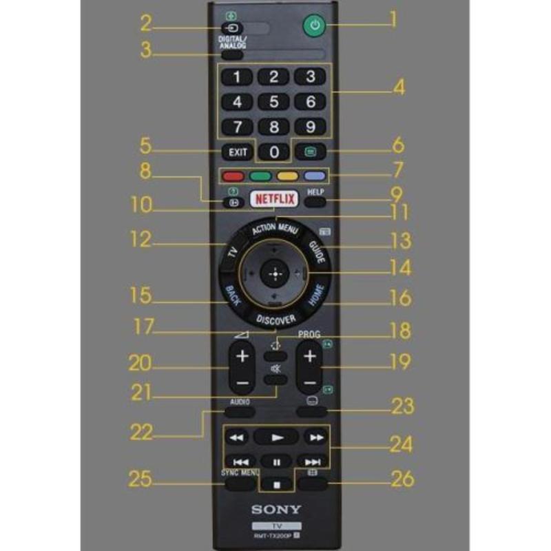Bảng giá Điều khiển tivi sony