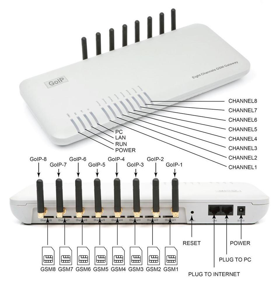 Giá GOIP-8 GSM VoIP Gateway với 8 cổng kết nối cắm được 8 sim - Tiết kiệm chi phí gọi
