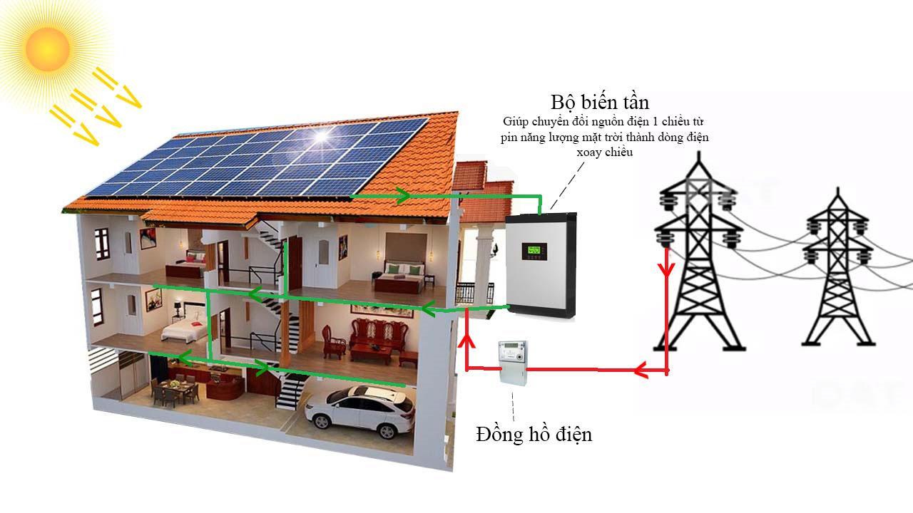 Hệ thống năng lượng mặt trời hòa lưới 1KW. Liên hệ nhà bán hàng để dược tư vấn
