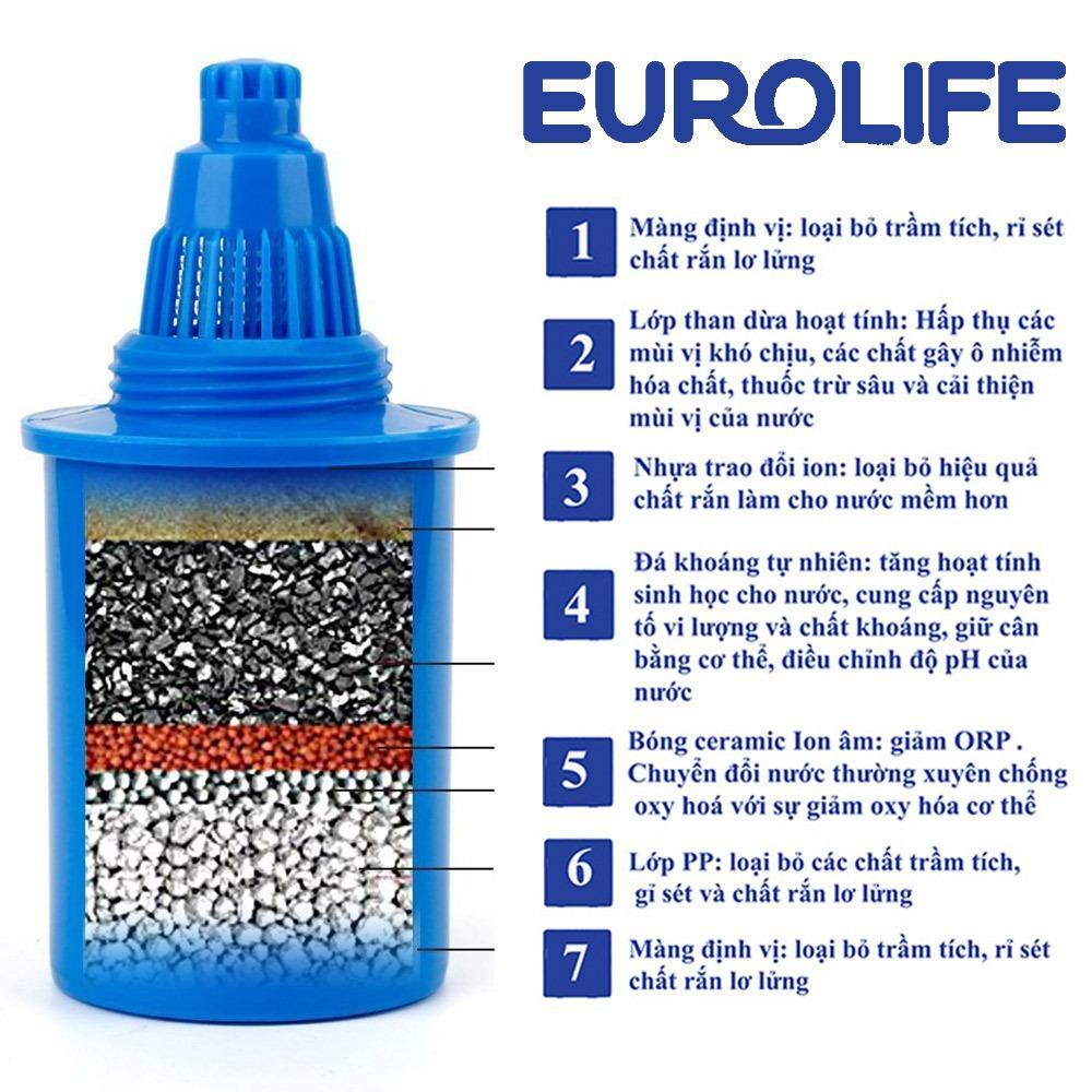 Cửa Hàng Loi Lọc Dung Cho Ca Lọc Nước 7 Chế Độ Lọc Uống Ngay Eurolife El Bl 01 Xanh Rẻ Nhất