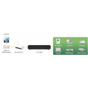 Switch 8 cổng 10/100M ES -3308P